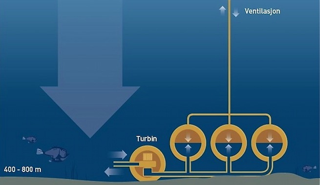 obtener-energia-a-partir-alta-presion-fondo-oceanico